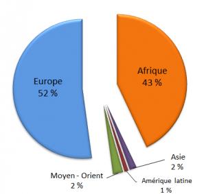 Répartition géographique des membres